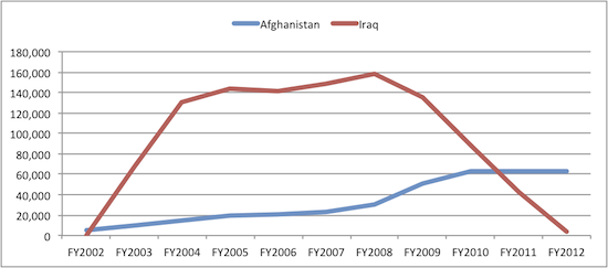 Average Monthly Boots On the Ground in Afghanistan and Iraq: FY2002-FY2012