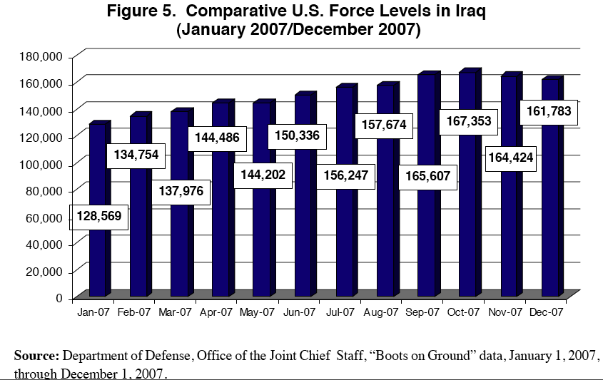 comparitive us force levels by the congressional research service